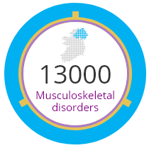 13000 Musculoskeletal disorders