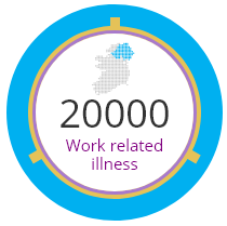 20000 Work related illnesses