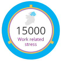 15000 Work related stress